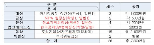 """""""공개SW 개발자대회에서 실력 키우세요"""""""